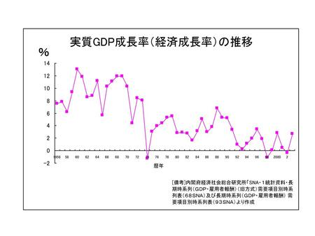GDPとは? GDP(Gross Domestic Product:国内総生産)