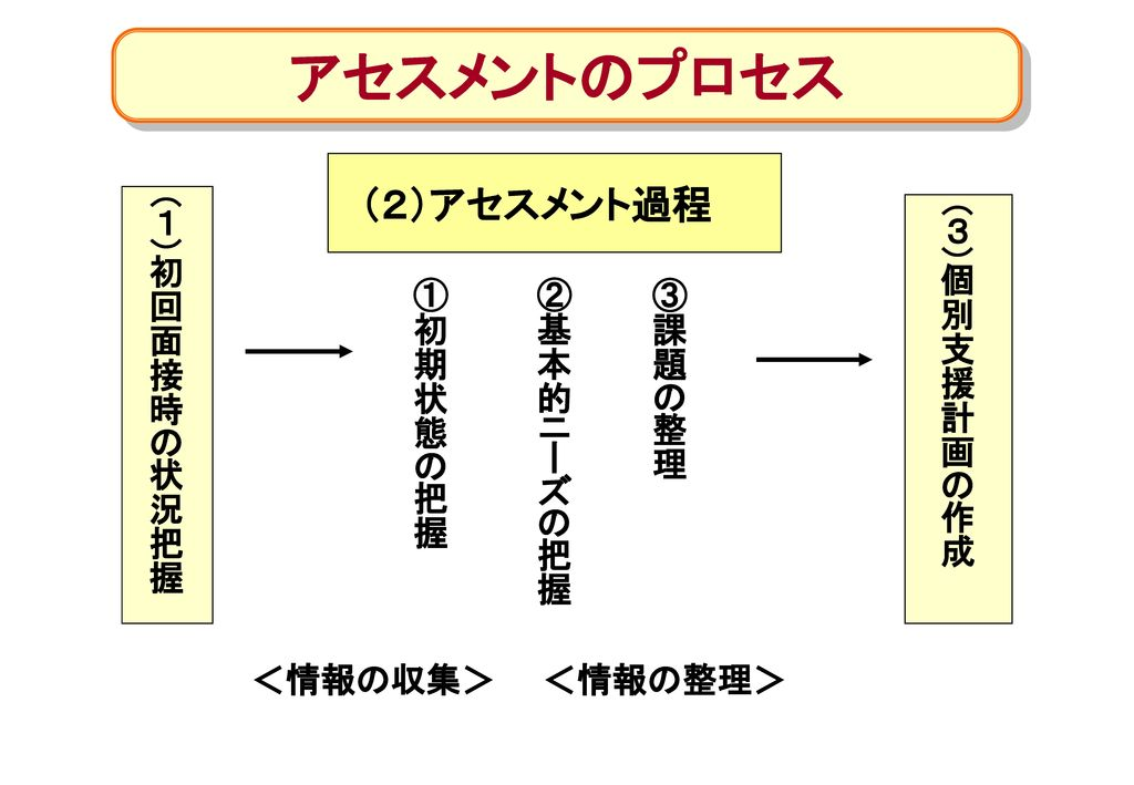アセスメントのプロセス (2)アセスメント過程 (1)初回面接時の状況把握 (3)個別支援計画の作成 ①初期状態の把握 ②基本的ニーズの把握