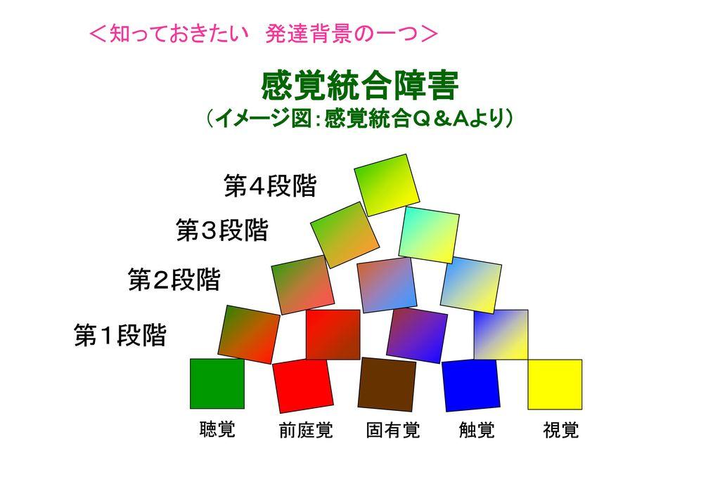 感覚統合障害 (イメージ図:感覚統合Q&Aより)