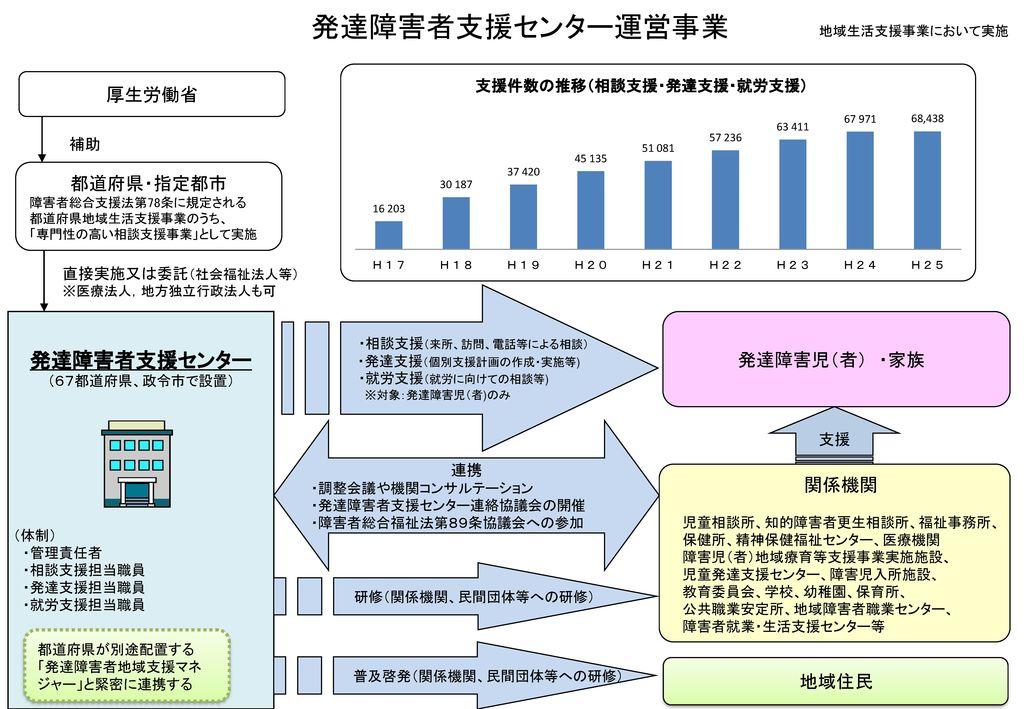 普及啓発(関係機関、民間団体等への研修)