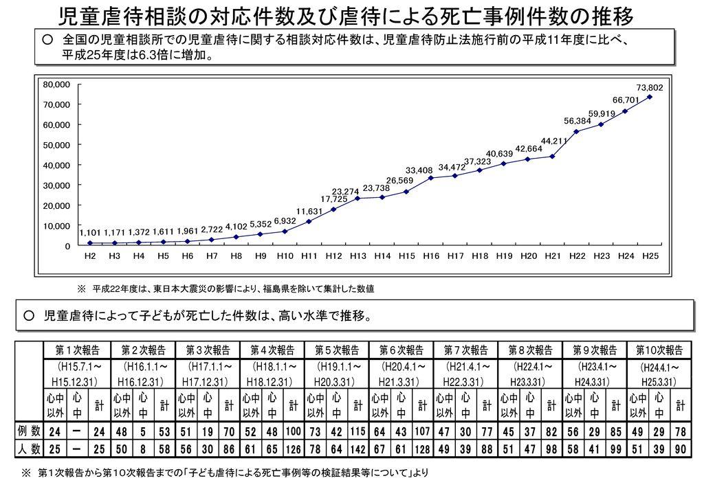 児童虐待相談の対応件数及び虐待による死亡事例件数の推移