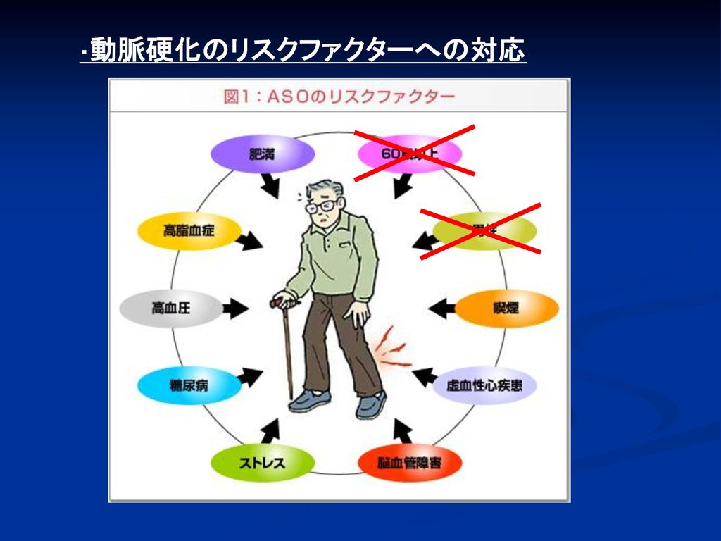 ・動脈硬化のリスクファクターへの対応
