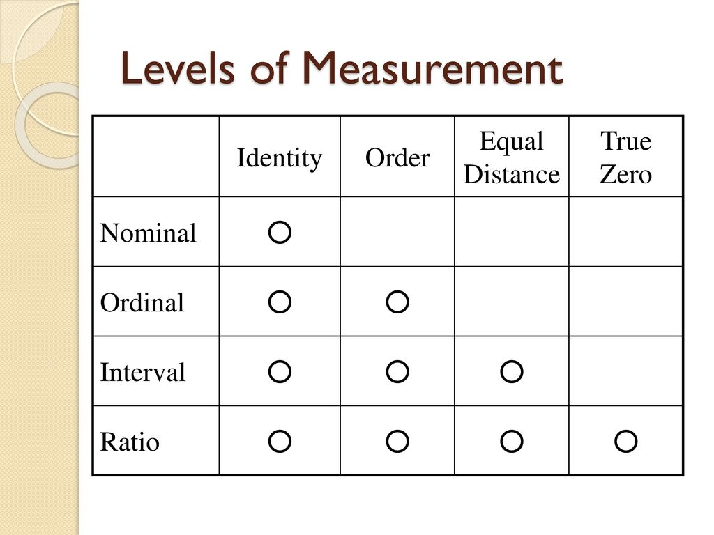 Levels of Measurement Identity Order Equal Distance True Zero Nominal