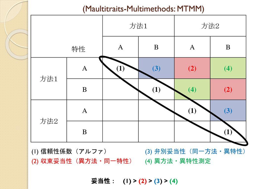 (Maultitraits-Multimethods: MTMM)