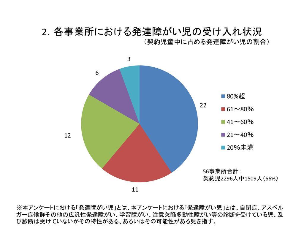 2.各事業所における発達障がい児の受け入れ状況