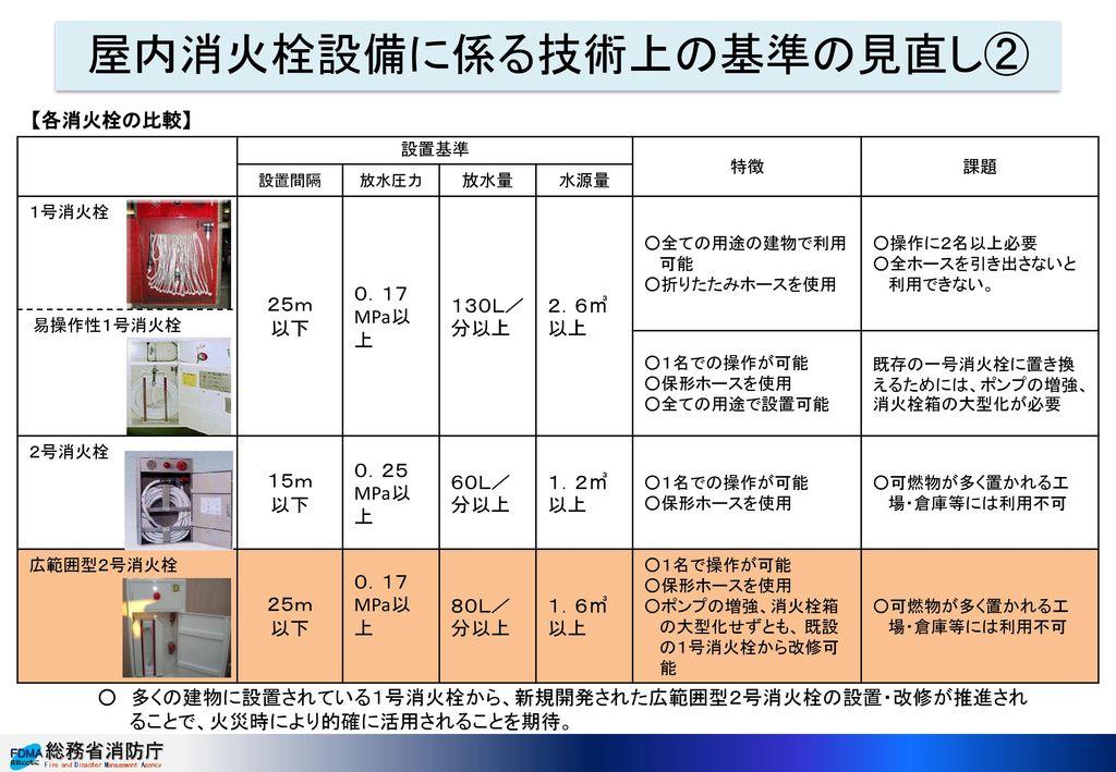 屋内消火栓設備に係る技術上の基準の見直し②