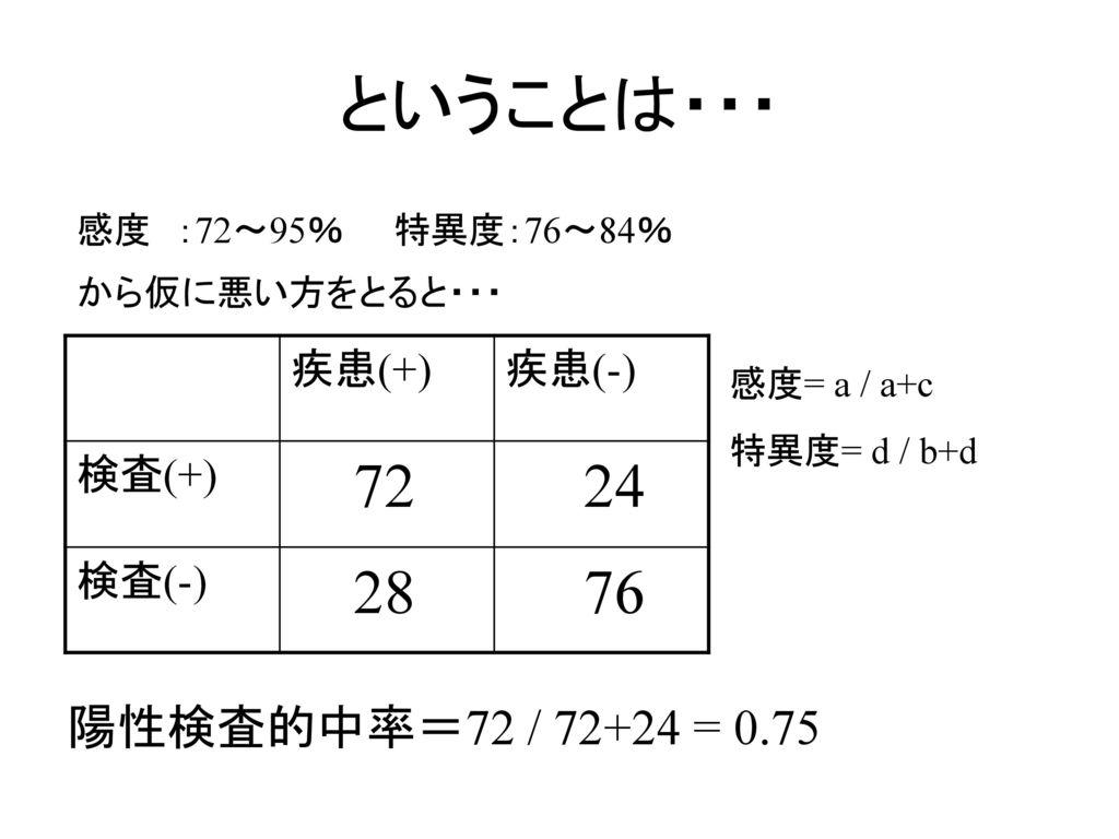 ということは・・・ 72 24 28 76 陽性検査的中率=72 / 72+24 = 0.75 疾患(+) 疾患(-) 検査(+)