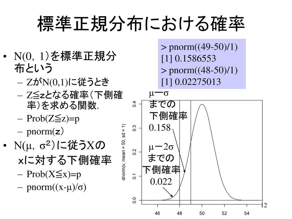 標準正規分布における確率 N(0,1)を標準正規分布という N(μ,σ2)に従うXの xに対する下側確率
