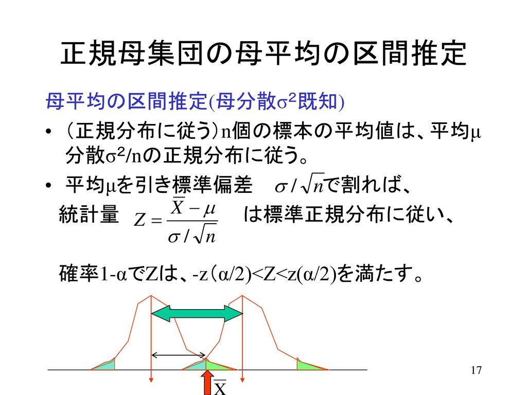 正規母集団の母平均の区間推定 母平均の区間推定(母分散σ2既知)