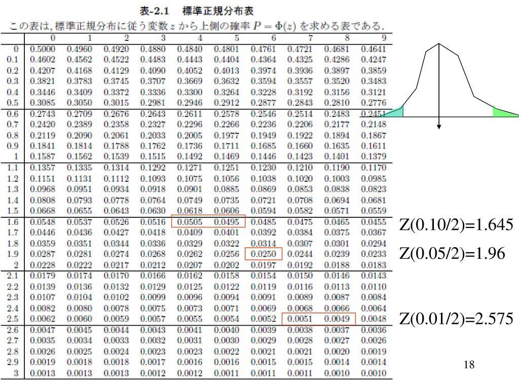 Z(0.10/2)=1.645 Z(0.05/2)=1.96 Z(0.01/2)=2.575
