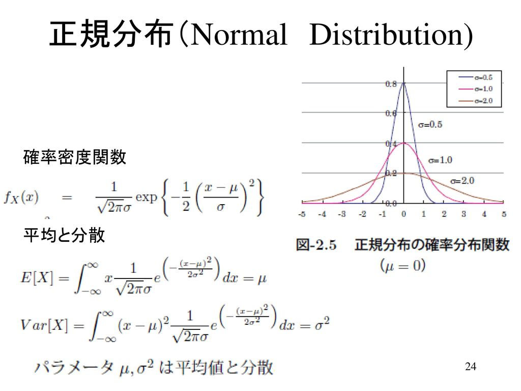正規分布(Normal Distribution)
