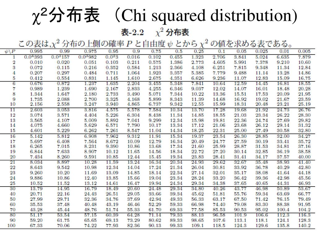 χ2分布表 (Chi squared distribution)