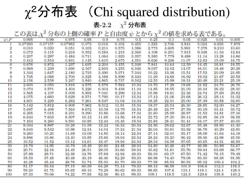 χ2分布表 (Chi squared distribution)