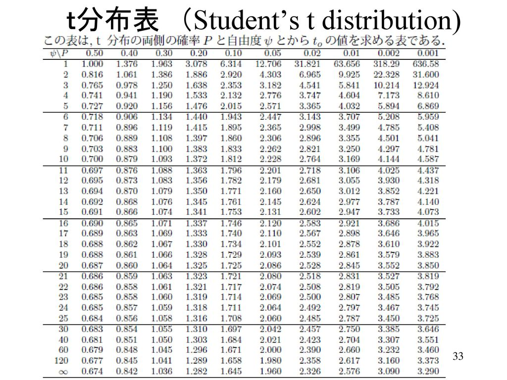 t分布表 (Student's t distribution)