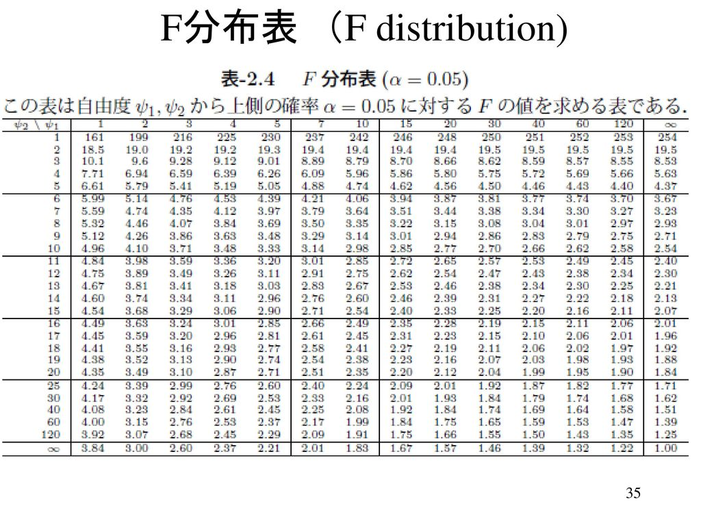 F分布表 (F distribution)