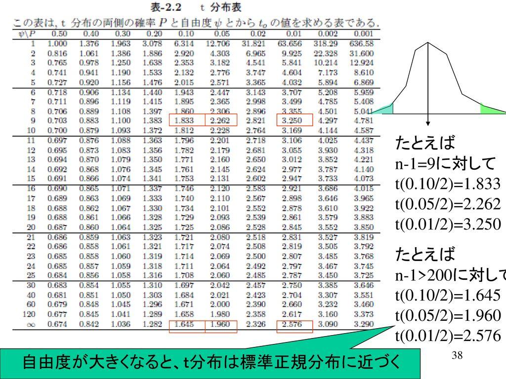自由度が大きくなると、t分布は標準正規分布に近づく