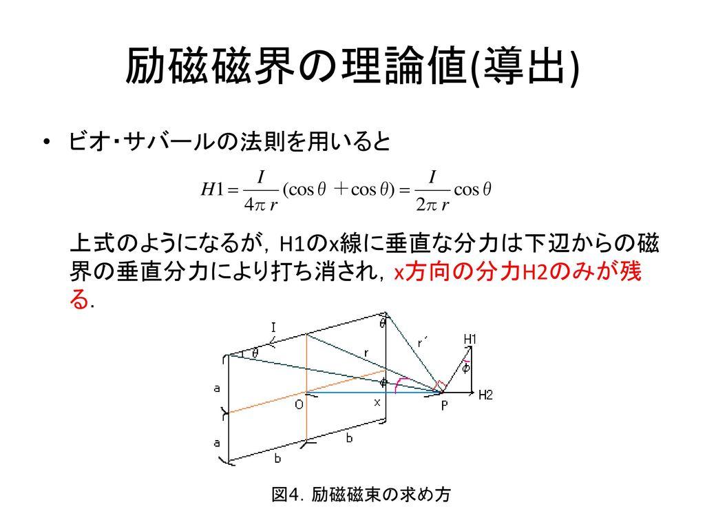 励磁磁界の理論値(導出) ビオ・サバールの法則を用いると
