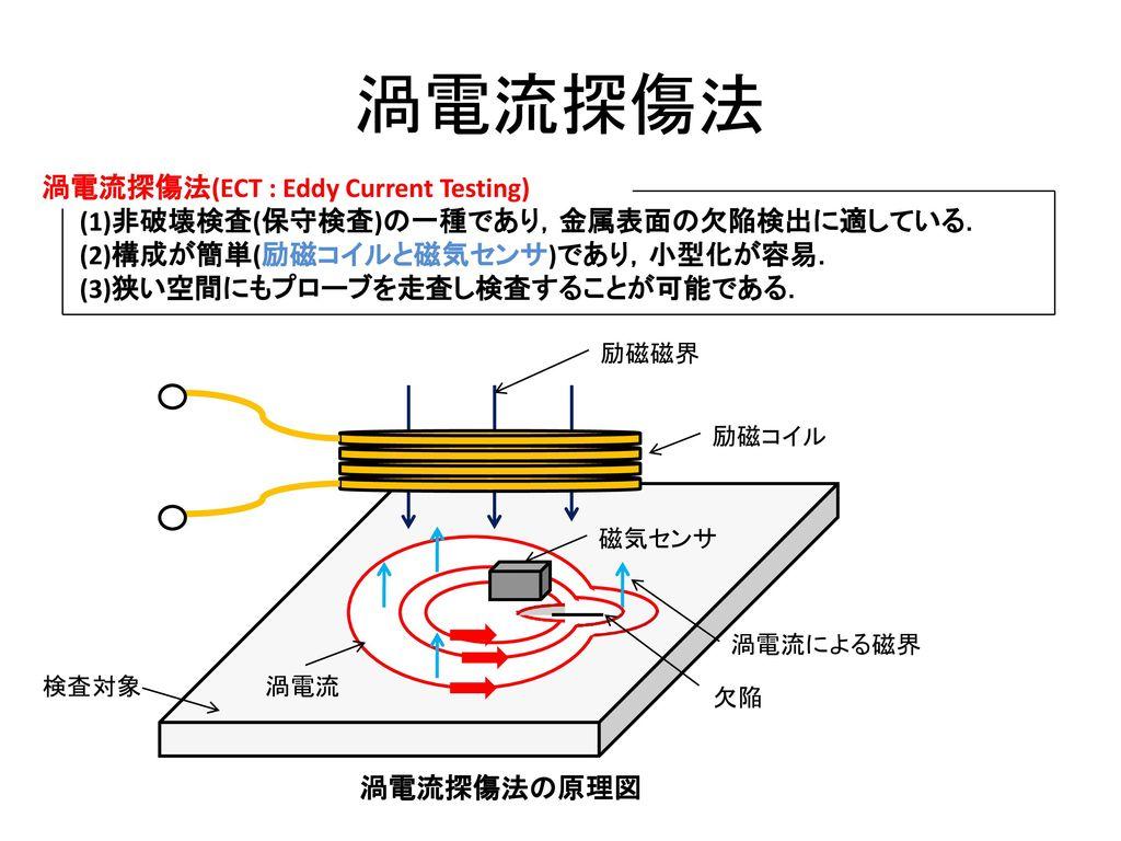 渦電流探傷法 渦電流探傷法(ECT : Eddy Current Testing)