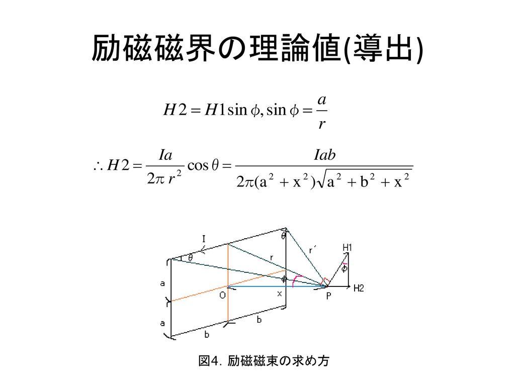 励磁磁界の理論値(導出) 図4.励磁磁束の求め方