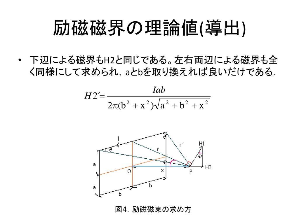 励磁磁界の理論値(導出) 下辺による磁界もH2と同じである。左右両辺による磁界も全く同様にして求められ,aとbを取り換えれば良いだけである.