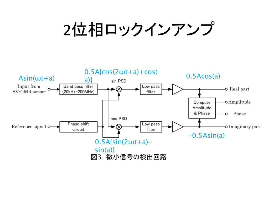 2位相ロックインアンプ 0.5A{cos(2ωt+a)+cos(a)} 0.5Acos(a) Asin(ωt+a) -0.5Asin(a)