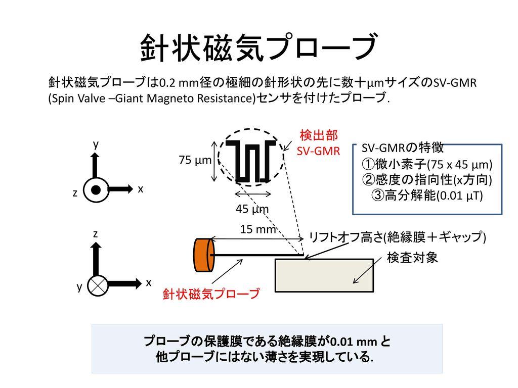 針状磁気プローブ 針状磁気プローブは0.2 mm径の極細の針形状の先に数十µmサイズのSV-GMR