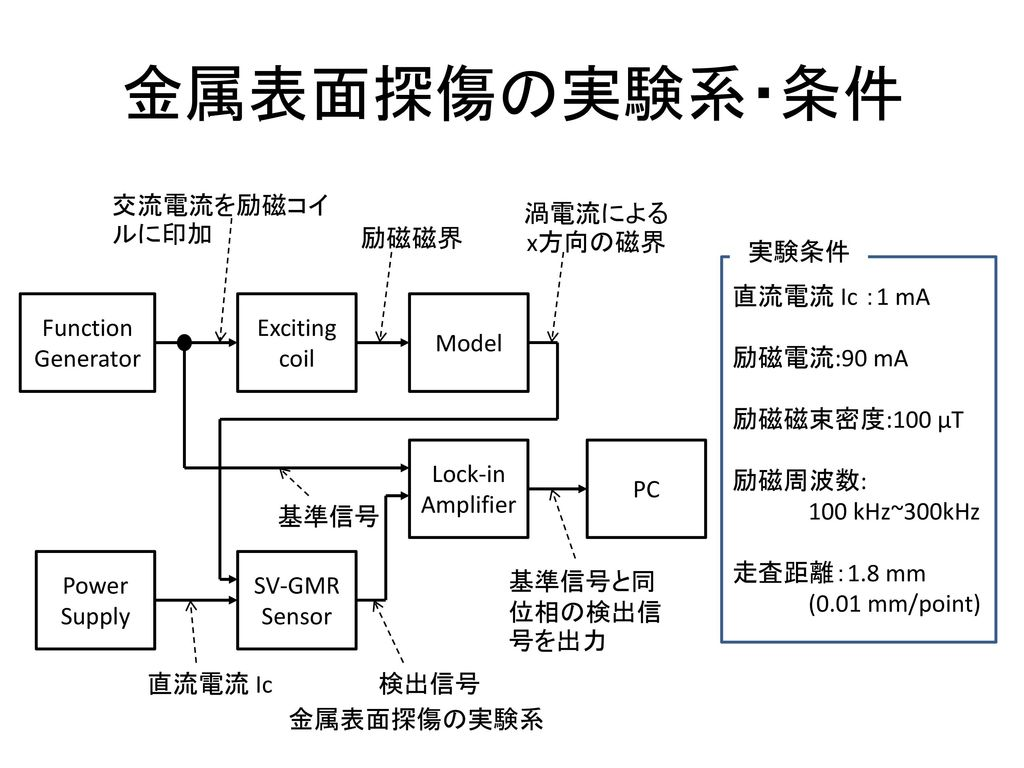 金属表面探傷の実験系・条件 Function Generator Exciting coil Lock-in Amplifier Power
