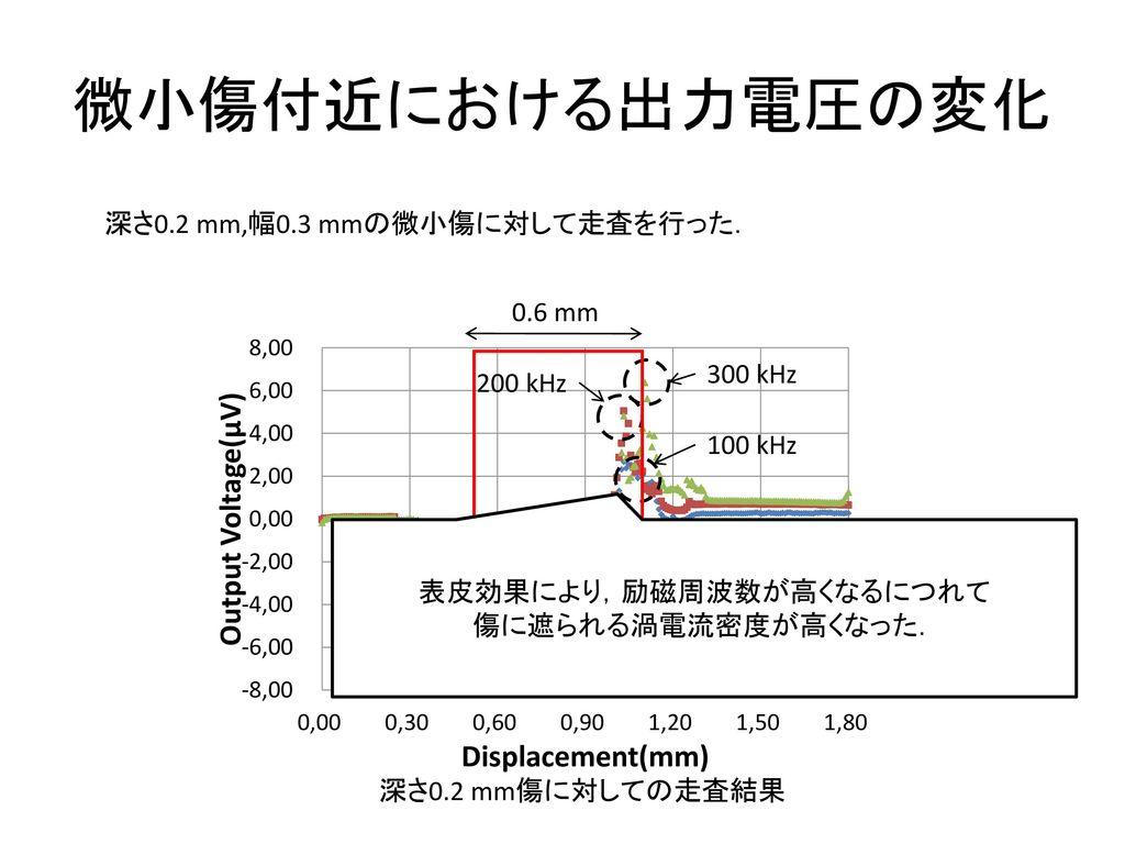 表皮効果により,励磁周波数が高くなるにつれて
