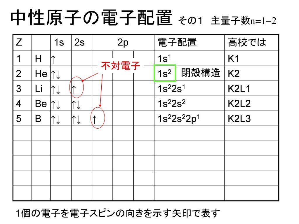 中性原子の電子配置 その1 主量子数n=1-2 Z 1s 2s 2p 電子配置 高校では 1 H ↑ 1s1 K1 2 He ↑↓ 1s2