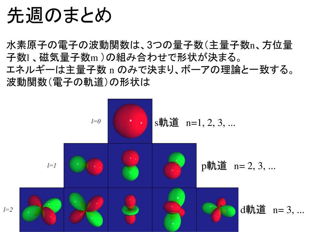 先週のまとめ 水素原子の電子の波動関数は、3つの量子数(主量子数n、方位量子数l 、磁気量子数m )の組み合わせで形状が決まる。