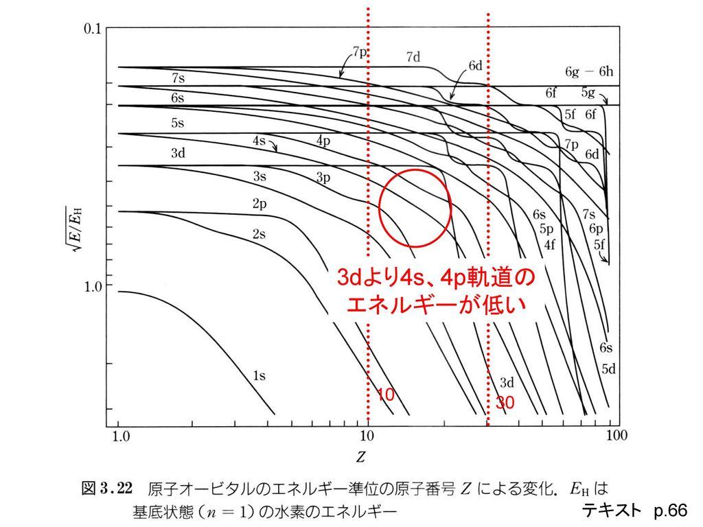 10 30 3dより4s、4p軌道の エネルギーが低い テキスト p.66