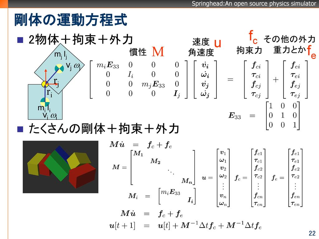剛体の運動方程式 fc u M fe 2物体+拘束+外力 たくさんの剛体+拘束+外力 rj ri その他の外力 重力とか 速度 角速度