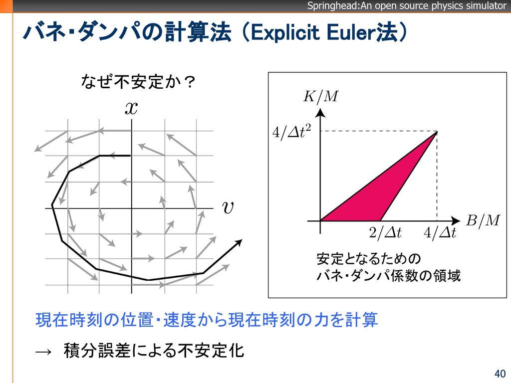 バネ・ダンパの計算法 (Explicit Euler法)
