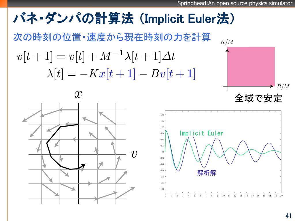 バネ・ダンパの計算法 (Implicit Euler法)