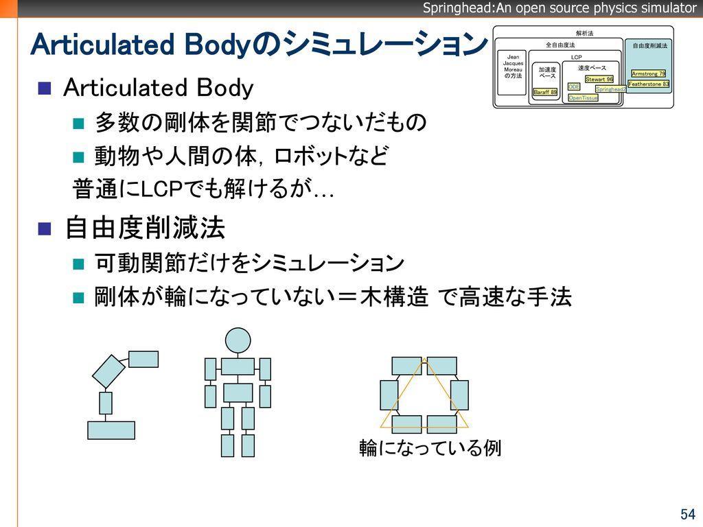 Articulated Bodyのシミュレーション
