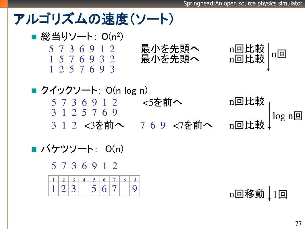 アルゴリズムの速度(ソート) 総当りソート: O(n2) クイックソート: O(n log n) バケツソート: O(n)