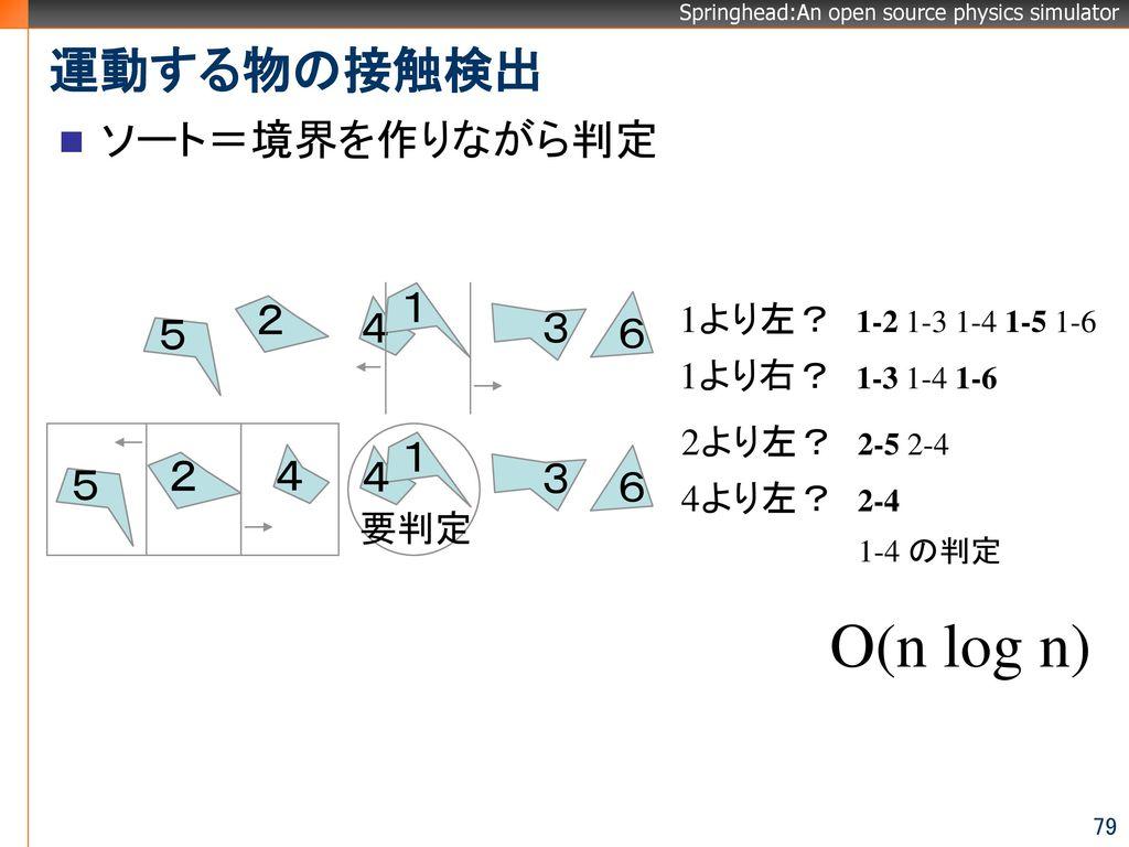 O(n log n) 運動する物の接触検出 ソート=境界を作りながら判定 1 2 5 4 3 6 1 2 4 4 5 3 6