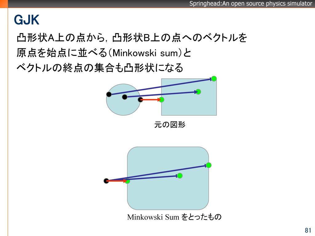 GJK 凸形状A上の点から,凸形状B上の点へのベクトルを 原点を始点に並べる(Minkowski sum)と