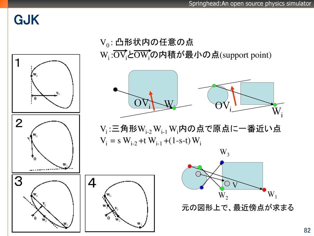 GJK 3 4 1 2 OVi Wi V0 : 凸形状内の任意の点 Wi :OViとOWiの内積が最小の点(support point)