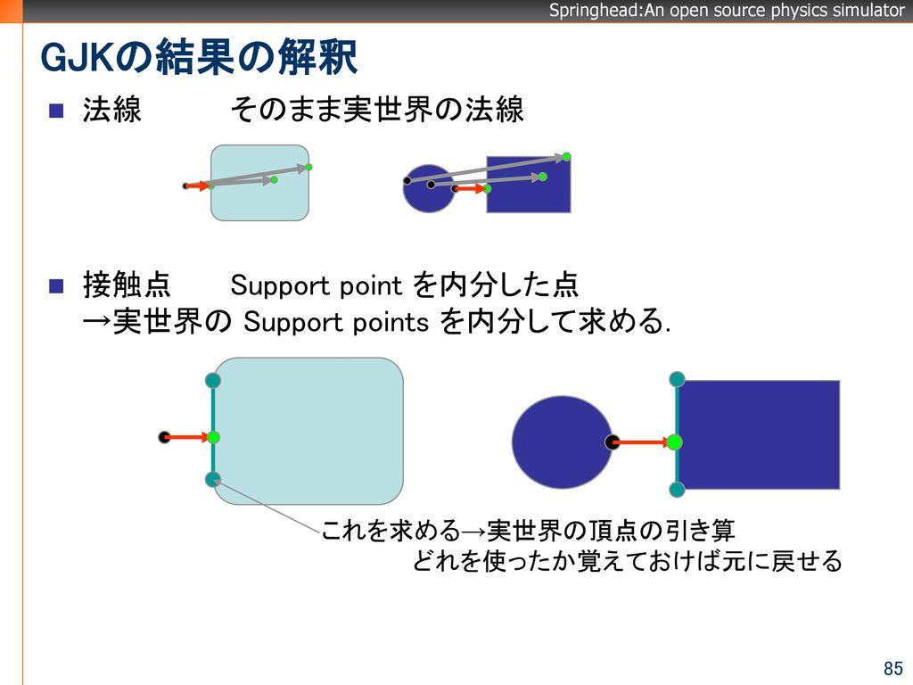 GJKの結果の解釈 法線 そのまま実世界の法線 接触点 Support point を内分した点