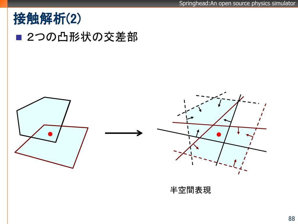 接触解析(2) 2つの凸形状の交差部 半空間表現