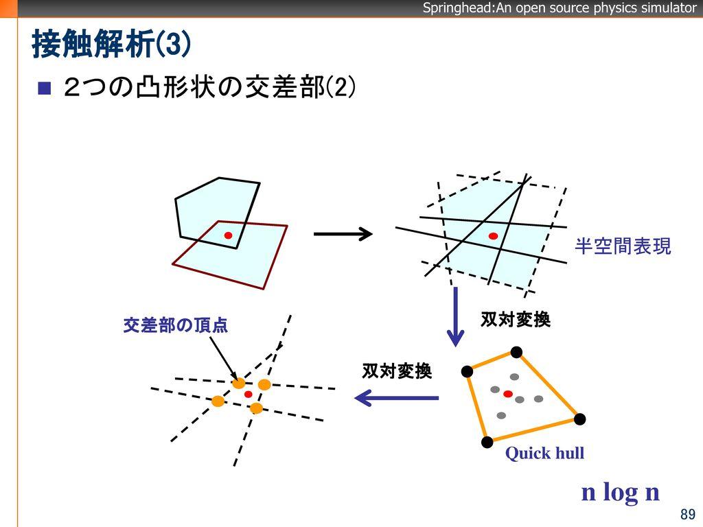 接触解析(3) 2つの凸形状の交差部(2) n log n 半空間表現 双対変換 交差部の頂点 双対変換 Quick hull