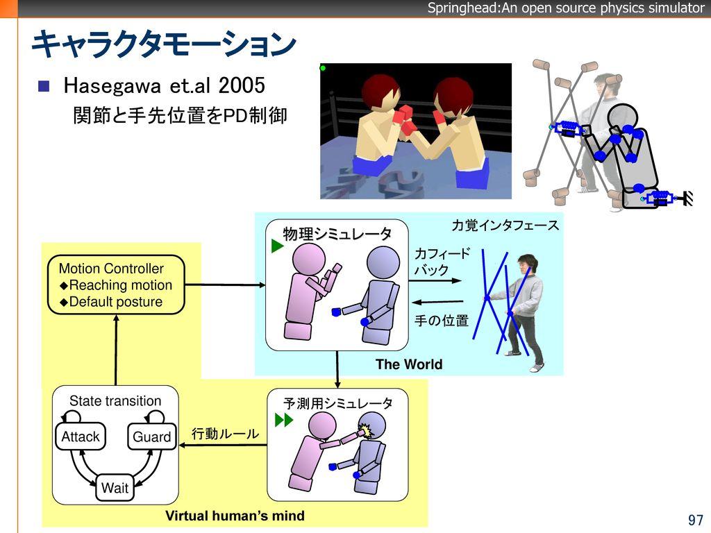 キャラクタモーション Hasegawa et.al 2005 関節と手先位置をPD制御 物理シミュレータ 力覚インタフェース