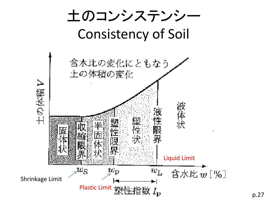 土のコンシステンシー Consistency of Soil