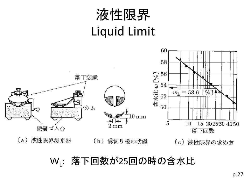 液性限界 Liquid Limit WL: 落下回数が25回の時の含水比 p.27