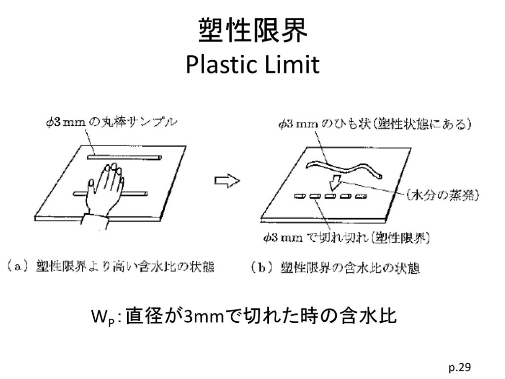塑性限界 Plastic Limit WP:直径が3mmで切れた時の含水比 p.29