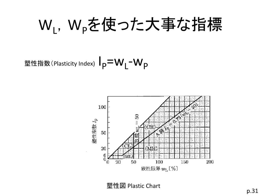 WL,WPを使った大事な指標 塑性指数(Plasticity Index) IP=wL-wP 塑性図 Plastic Chart p.31