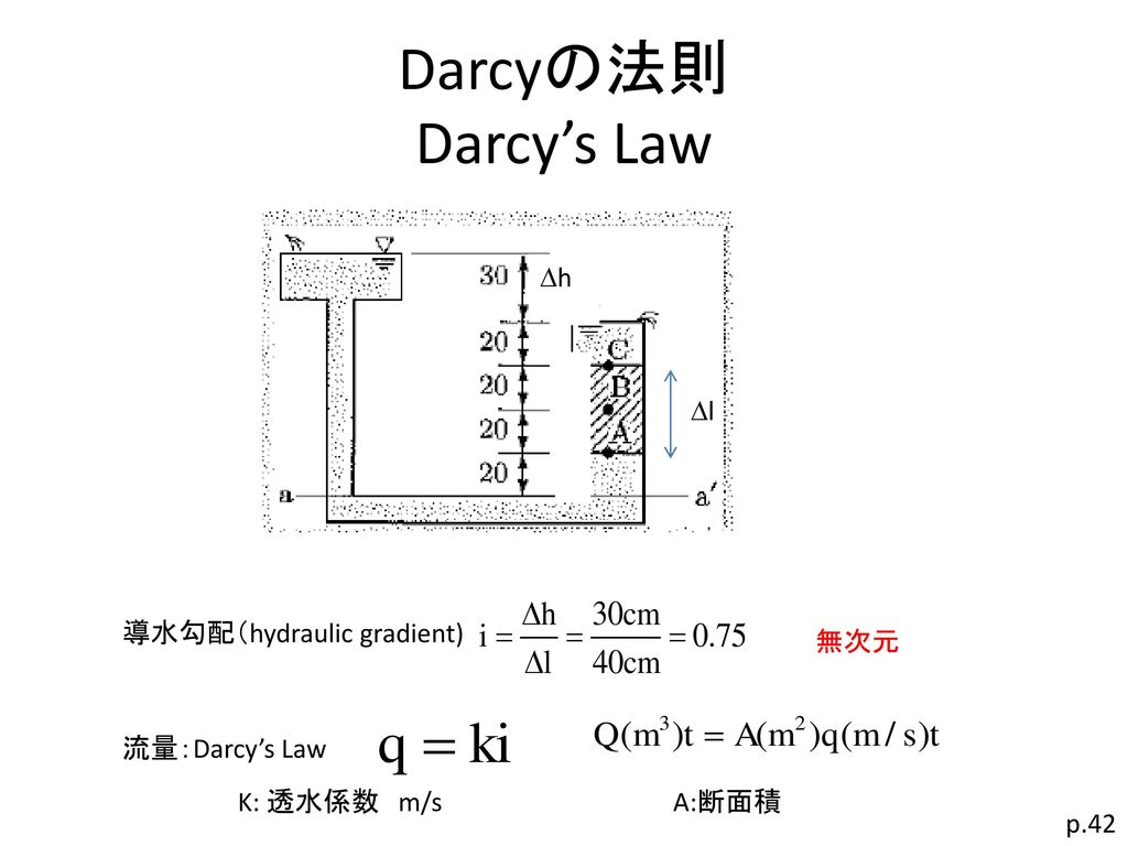 Darcyの法則 Darcy's Law Dh Dl 導水勾配(hydraulic gradient) 無次元 流量:Darcy's Law