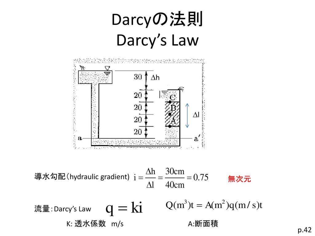 Darcyの法則 Darcy's Law Dh Dl 導水勾配(hydraulic gradient) 無次元 流量:Darcy's Law