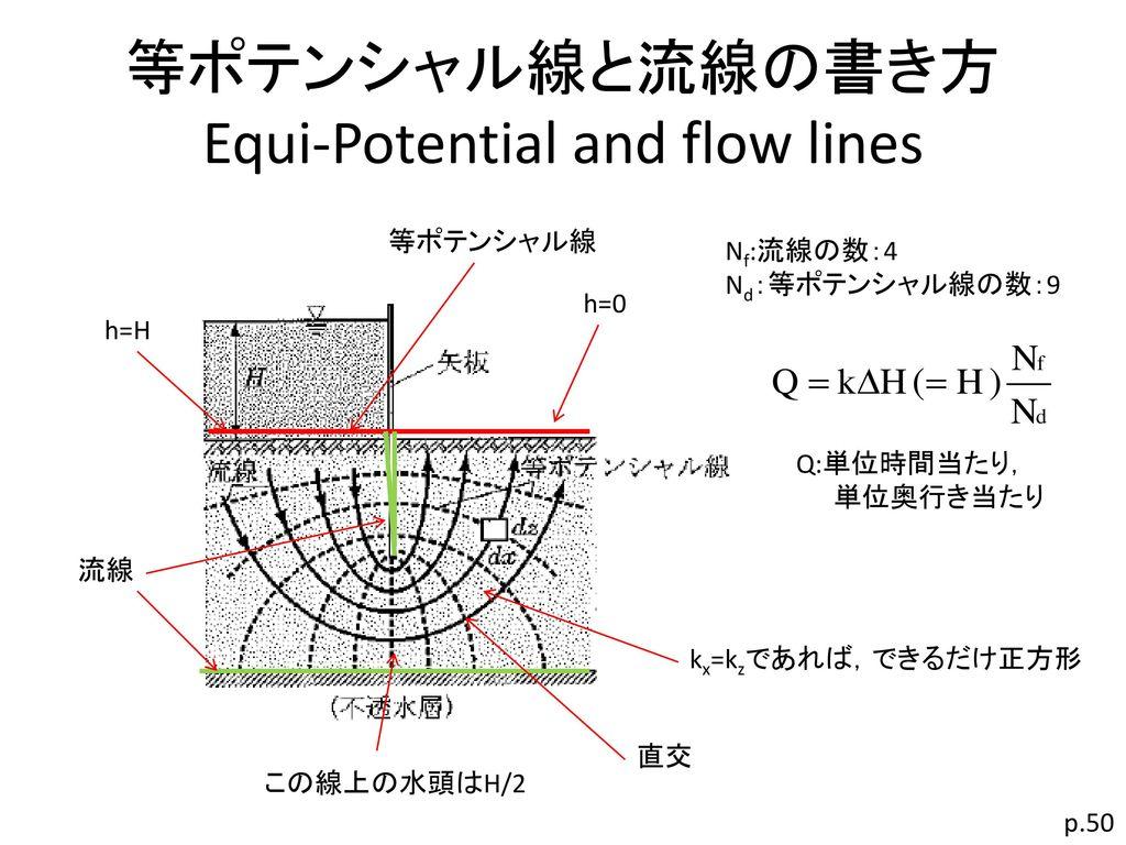 等ポテンシャル線と流線の書き方 Equi-Potential and flow lines